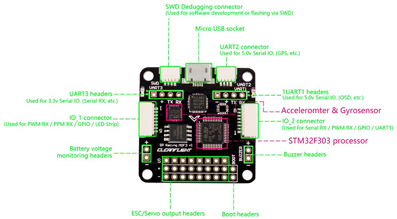 SF Racing F3 flight controller - Wiki on