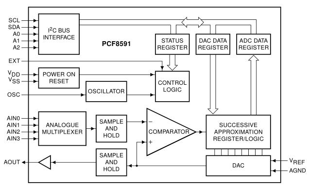 pcf8591 8-bit a  d and d  a converter module